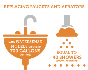 faucets-aerators-infographic