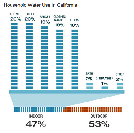 Stan's Discount Water & Plumbing - CA water usage